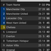 After Leicester Drew 1-1 And Aston Villa Lost 1-0, This Is How The EPL Table Looks Like.