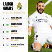 Check out the new record set by Real Madrid star Karim Benzema against Atletico Madrid
