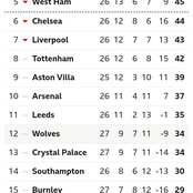 After Tottenham Hotspur Won 1-0 Against Fulham, This Is How The EPL Table Looks Like
