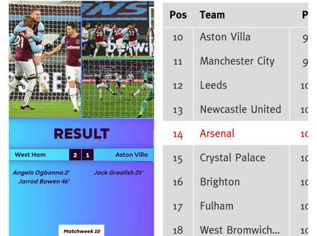 After West Ham defeated Aston Villa 2-1; check how the EPL table finally looks (match details here)