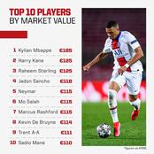 Current Top 10 Most Expensive Footballers In 2021 By Market Value