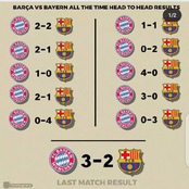 Barcelona Vs Bayern Munich Head To Head Results In The Champions League Competition