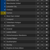After Aston Villa Drew Wolves 0:0, See How The Premier League Table Changed
