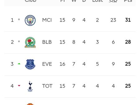 After Man United Were Beaten 3-1 by Everton, See How The EPL U-23 Table Looks Like