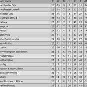 After West Brom 1-0 win & Manchester City 2-1 Victory, How the Premier League Table has Changed
