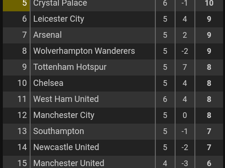 After Man City and Crystal Palace's games, This is how the EPL Table looks like