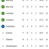 After Arsenal Beat Newscastle 3-0, This is How The EPL Table Looks Like
