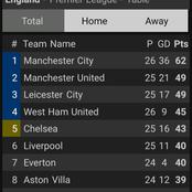 EPL Table: Wolves Closes The Gap On Arsenal As They Drew 1-1 With Newcastle
