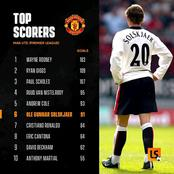 Manchester United's Premier League All Time Top Scorers