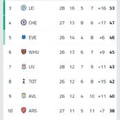 After Man Utd Beat Man city 2-0 At Etihad Stadium, See How The Premier League Table Looks Like