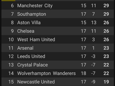 After Yesterday's Games, This Is How The EPL Table Looks Like as Man United Goes 3 Points Clear
