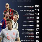 Here's The Top Scorers Table In Europe's Top 5 Leagues - Messi And Ronaldo Ranked 2nd On The List