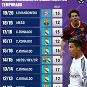 Cristiano Ronaldo Dominate The List Of Top Scorers In The UEFA Champions League Since 2010/11 Season