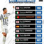 Can Ronaldo Top The List Of Players With Most Career Games In European Football B/4 His Retirement?