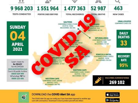 04 April 2021 COVID-19 Stats leaves South Africans in Disbelief.