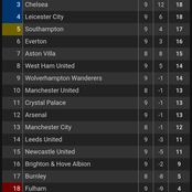 After Southampton drew with Wolves to conclude matchday 9, here's the complete Premier League table