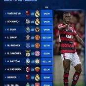 Check Out The Most Expensive Transfers In Football History Aged 18 Years and Younger