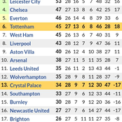 After Tottenham Won 4-1 & Manchester United Won 2-0, See How the Premier League Table Looks Like