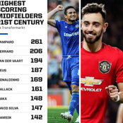 Can Fernandes Break Lampard Record To Become The Highest Scoring Midfielder Of 21st Century?
