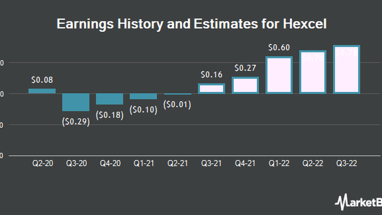Q3 2021 EPS Estimates for Hexcel Co. (NYSE:HXL) Increased by Analyst