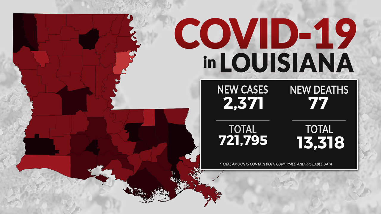 Sept. 15 COVID-19 Update: Louisiana reports 2,300 new cases overnight