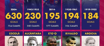 Luis Suarez Became Barcelona's Third All-Time Top Goalscorers Last Night