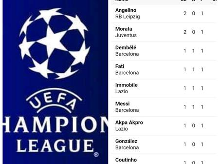 After Morata And Angelino Scored A Brace, Checkout The Topscorers In The Uefa Champions League