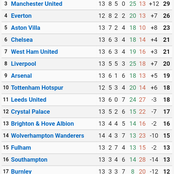 Leicester City 2nd, Chelsea 6th: See The Current Position Of Man Utd On The EPL 'Away' Table.