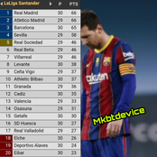 Europe Top 5 League Tables After Yesterday's Matches: See Chelsea, Barca & Other Team's Position