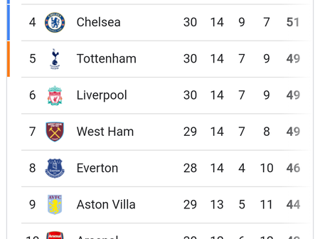 Premier League Table After Yesterday's Games As Man United Gain Points, Man City Maintain Lead