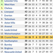 If Man City Loses to Wolves & Man United Wins against Crystal, This is how the EPL Table will be