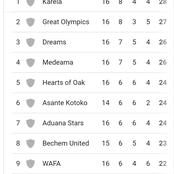 Check how the Ghana premier league looks like after Hearts of Oak and Kotoko's stalemate.