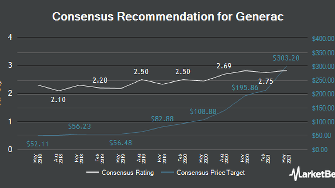Roth Capital Increases Generac (NYSE:GNRC) Price Target to $430.00