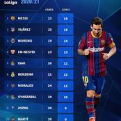 Lionel Messi is Currently The Top Scorer In La Liga, See The Top 10 List So Far!