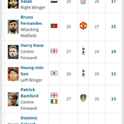 After Salah & Fernandes Failed to Score in Midweek Premier League games, See How Golden Boot Race is