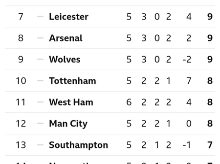 After Liverpool Won Sheffield United 2-1, This Is How The Premier League Table Looks