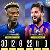 Stop comparing Tammy Abraham to Olivier Giroud, check out their scoring stats this season