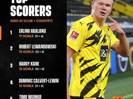 Haaland Beats Lewandowski, Kane, Werner To Become Top Scorer For Both Club And Country (2020-21)