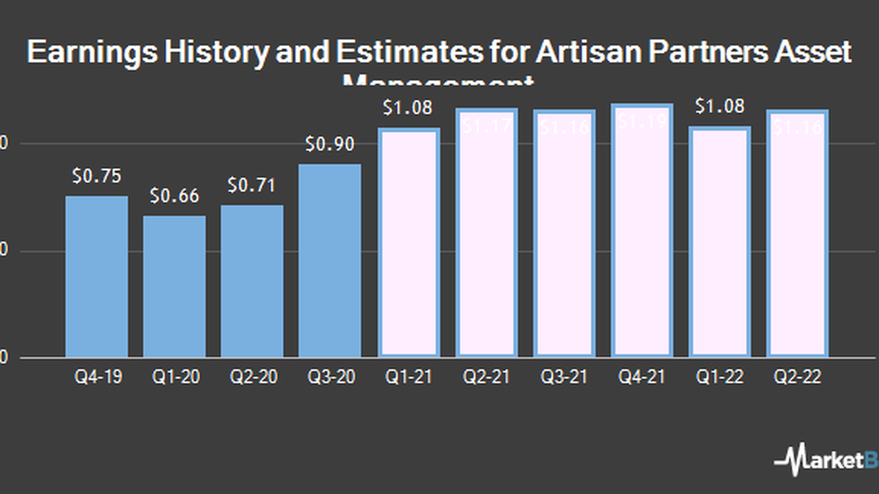 Artisan Partners Asset Management Inc. to Post FY2020 Earnings of $3.31 Per Share, William Blair Forecasts (NYSE:APAM)
