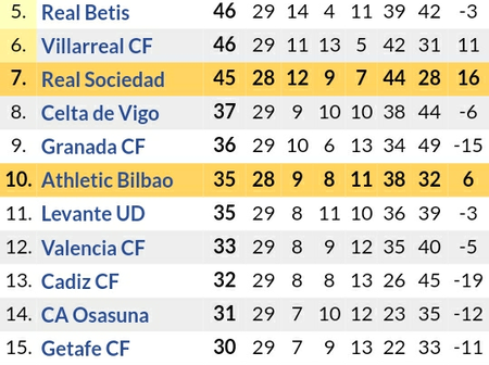 After Barcelona 1-0 & Real Madrid 2-0 Victories, This is Where Atletico Dropped to in Laliga Table