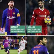 Salah's agent make Barcelona's admission if Messi leaves