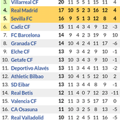 Updated Laliga Santader Standings After Barcelona won 4-0 & Real Madrid Lost 2-1 ahead of MatchDay12