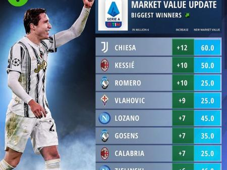 Take A Look At players In Seria A That Their Market Value Incresed