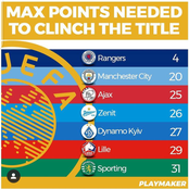 Maximum point Needed For Clubs Topping The League To Clinch Title