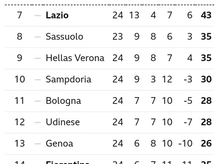 After Juventus Won 3-0, This Is How The Serie A Table Looks Like