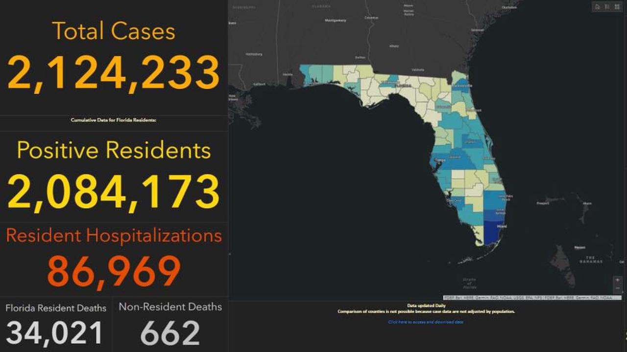 Florida COVID update for Sunday: Over 7 million fully vaccinated, 3,231 new cases, 33 deaths