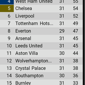 Final EPL table after yesterday's games as West Ham dump Chelsea out of top 4