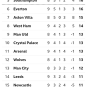 After Burnley Beat Crystal Palace 1-0, This Is How The EPL Table Looks Like