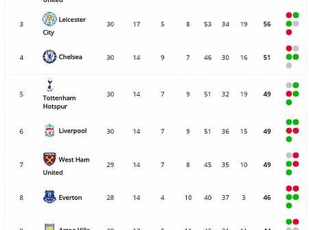 EPL Table After Tottenham Drew 2-2 & Aston Villa Won 3-1 As Liverpool & Arsenal Drop On The EPL Log