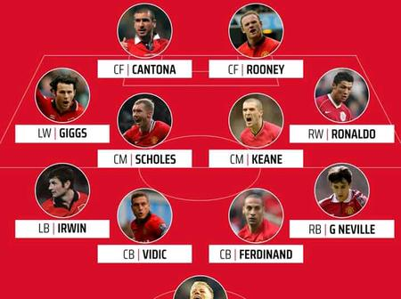 Who Will Win Between Manchester United Vs Manchester City Best Premier League Starting XI?